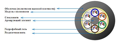 Технические характеристики TKO SM 48F МТ КП